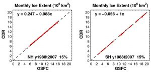 Scatter-diagram of sea ice extents (106 km2) from 20 years monthly CDR and GSFC concentrations (January 1988 - December 2007) shows no systematic bias between the two fields. Left panel is for the Northern Hemisphere and the right panel is for Southern Hemisphere.