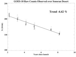 Raw counts observed over the Sonoran Desert by GOES-10 as a function of the number of years since launch.