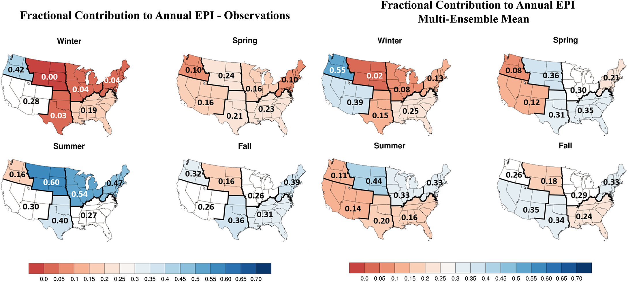 The two figures above display the average seasonal contribution for each region of United States to the average annual extreme precipitation index (EPI) of that area. The left figure shows observed EPI contributions for the period between 1901-2005 and the figure to right exhibits contributions simulated by CMIP5 models. Overall, CMIP5 simulations capture historical EPI contributions with reasonable accuracy, but mistakenly shift a portion of summer events into the spring and generally overestimate the EPI contributions for winter months.