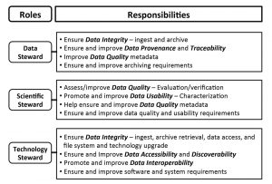 Diagram of responsibilities of data stewards (top), scientific stewards (middle), and technology stewards (bottom) in ensuring and improving data quality and usability.