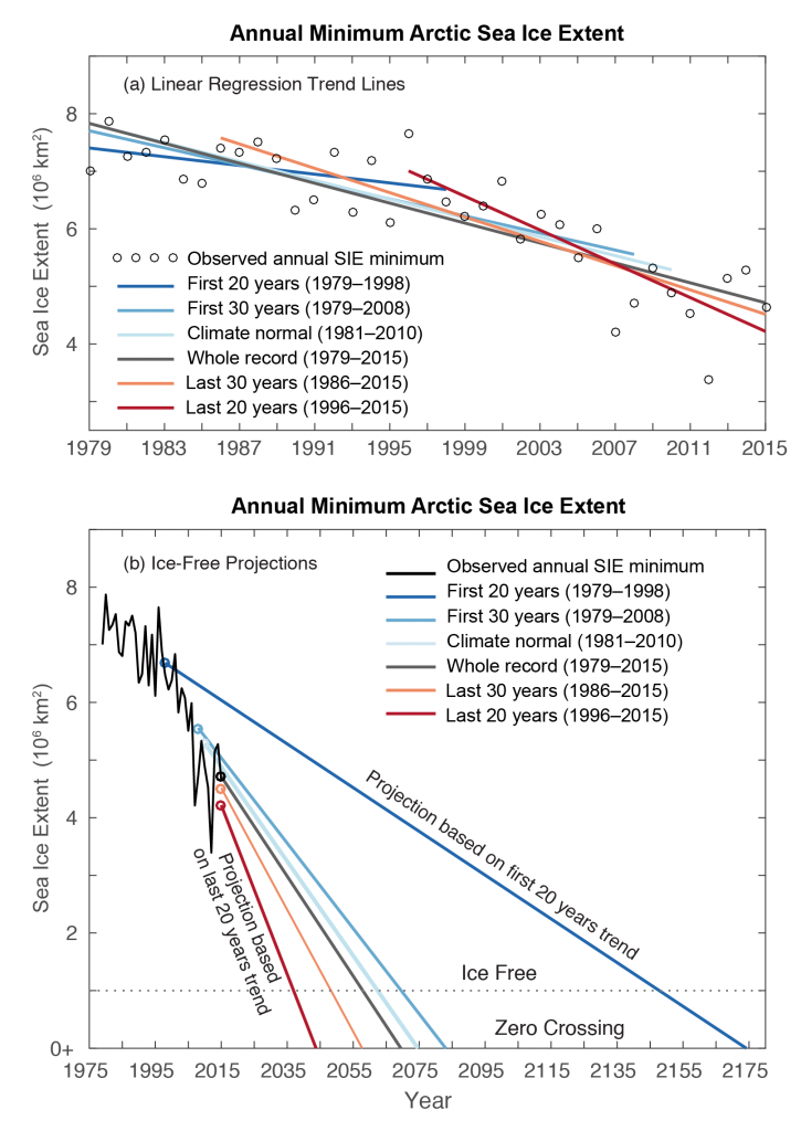 Top panel shows linear trends in Arctic sea ice cover. Bottom panel shows projected trends and dates of first ice-free year