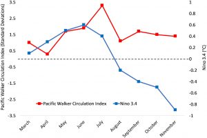 Values for the standardized Pacific Walker circulation index peaked at about 3.5 in mid-summer and remained high throughout the year, while the Nino 3.4 index was elevated in late spring but shifted to negative values in mid-summer and continued dropping through November.