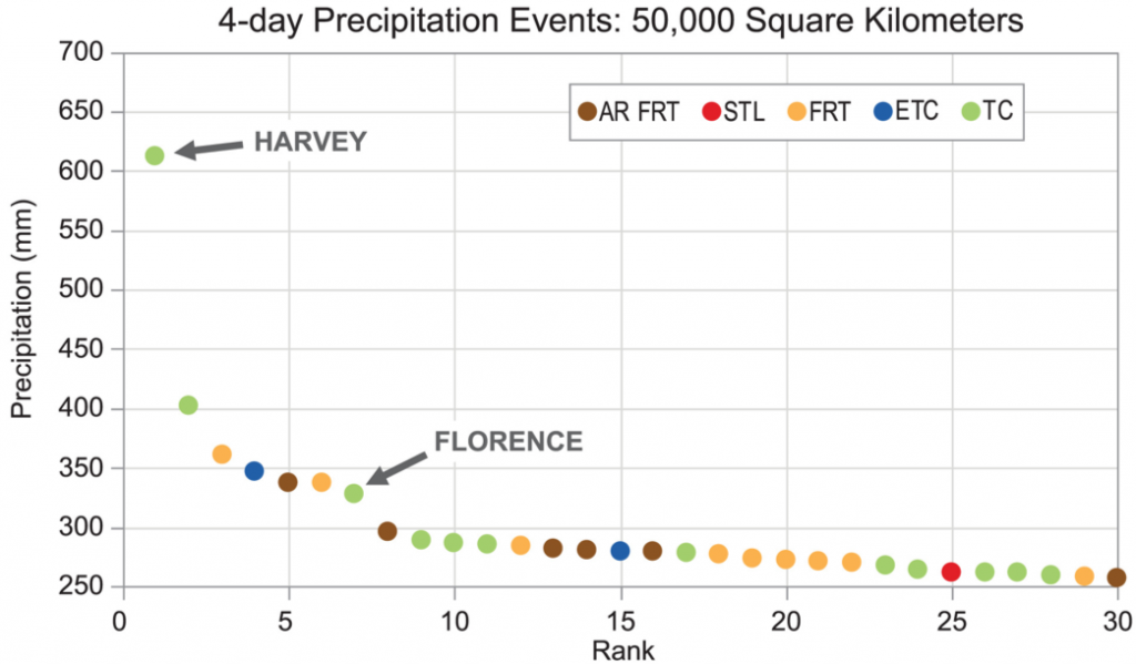 Chart showing the top 30 precipitation events for the contiguous United States, with area averaged precipitation on the y-axis and ranks from 1 to 30 along the x-axis. Harvey ranks first overall, and Florence ranks sevenht. Refer to the text and caption for details