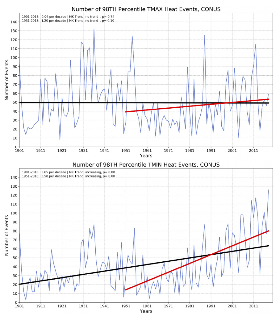 Two time series showing the number of extreme heat events per year from 1901 through 2018. The top chart shows values for events with extreme high daily maximum temperatures. The bottom chart is the same but for daily minimum temperatures. Regression lines show trends for the full period and a more recent period, with clear increasing trends in minimum temperature events, particularly for the more recent period.