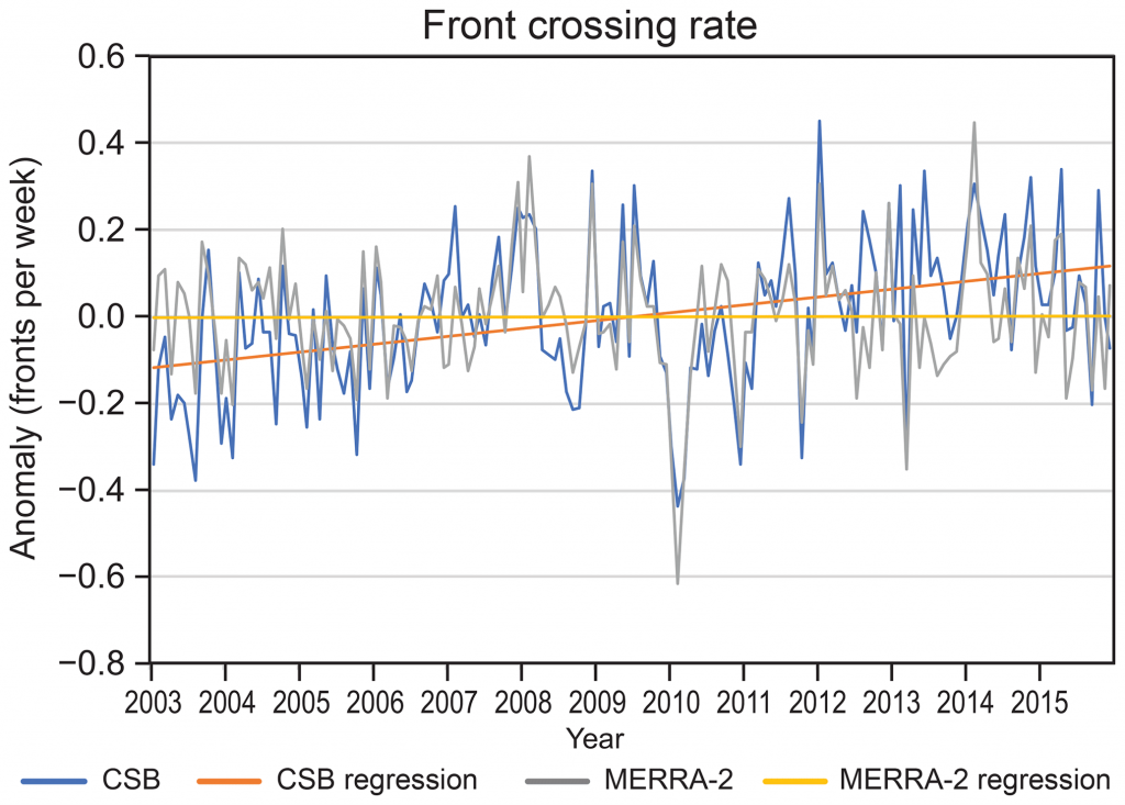 Time series showing annual front crossings for 2013 to 2018 from the Coded Surface Bulletin and MERRA-2 datasets. The y-axis shows the change in the number of fronts per week. One pair of lines show year-to-year variability, with the number of fronts well below average in 2010 and well above average in 2012 and 2014. Another pair of lines show trends for the two datasets. Refer to the caption and body text for details.