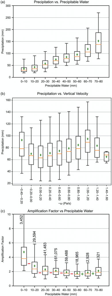 The top boxplot shows the observed relationship between precipitation amounts ranging from 0 to 300 millimeters on the y axis and eight different ranges of precipitable water, from zero to ten millimeters up to seventy to eighty millimeters. Both mean and median precipitation totals increase steadily with higher amounts of precipitable water, from less than 50 millimeters of precipitation for zero to ten millimeters of precipitable water up to around 150 millimeters of precipitation for 70 to 80 millimeters of precipitable water. The upper 75th and 95th percentile bounds also tend to increase with higher values of precipitable water. The middle boxplot shows a much less consistent relationship between precipitation and vertical velocity. The bottom boxplot shows that amplification factors are about four to five for zero to ten millimeters of precipitable water, decline to around two for larger amounts of precipitable, and then increase slightly again for sixty to seventy and seventy to eighty millimeters of precipitable water.