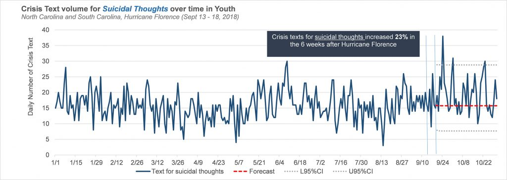 A blue line shows daily crisis text volume for suicidal thoughts among youth in North and South Carolina. The data exhibit day-to-day variability, with an average of about 15 to 20 texts through much of the year. A few days throughout the year saw fewer than 5 texts, while peaks of more than 25 occurred in early January and early July. The maximum value of nearly 40 texts occurred a week after Hurricane Florence, and four other days in the post-Florence period saw more than 25 texts. The forecasted average shown by the dashed red line is about 16 texts per day. The lower bound of the 95% confidence band is about 7 texts while the upper bound is about 29 texts.